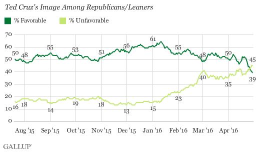 Gallup_Poll_Cruz_unfavorable
